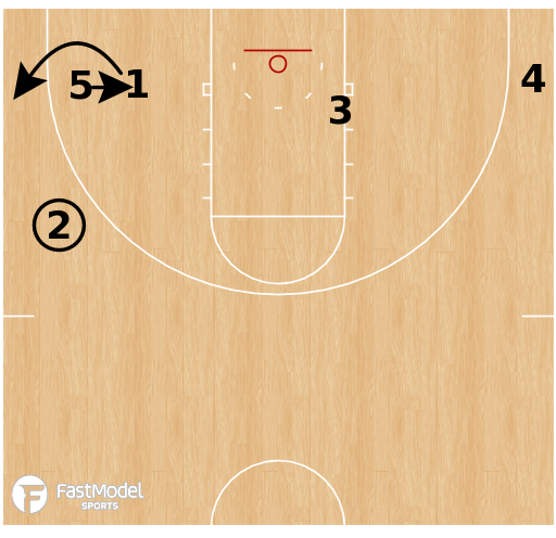 Basketball Play - Purdue Boilermakers - 32 Handoff BLOB