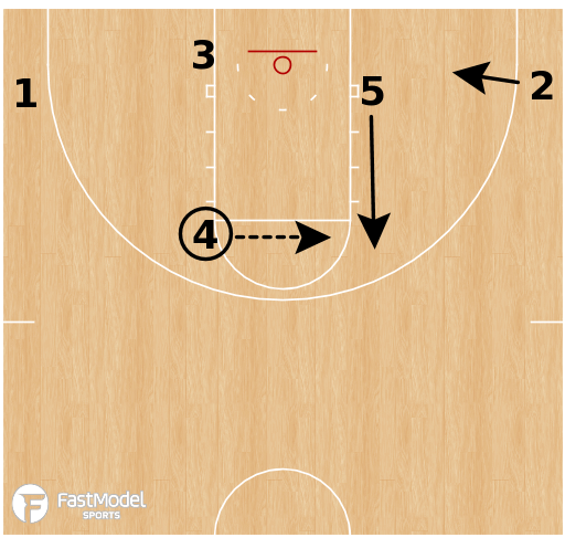 Basketball Play - Virginia Cavaliers - 4 Elbow Cross