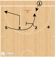Basketball Play - Gonzaga Bulldogs - 4 Flat Back BLOB