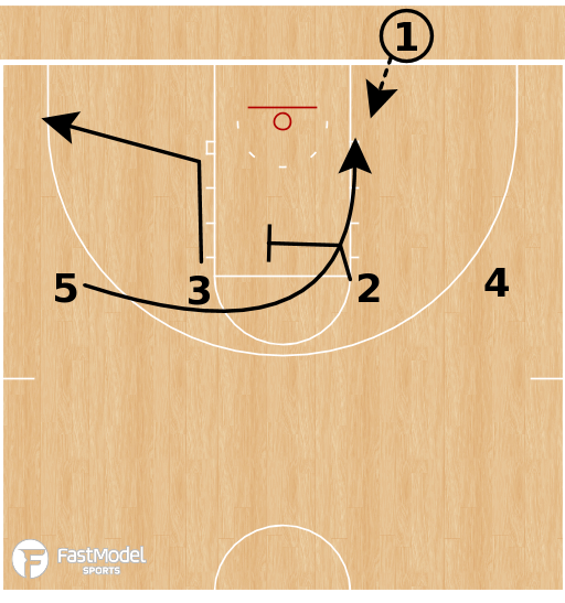 Basketball Play - Gonzaga Bulldogs - 4 Flat Back BLOB