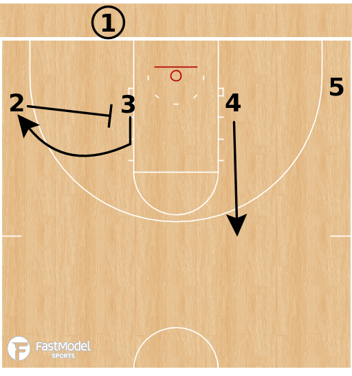 Basketball Play - Belmont Bruins - 4 Low Comeback BLOB
