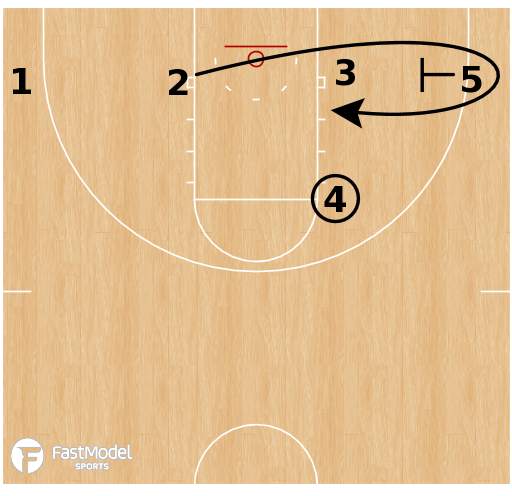 Basketball Play - Virginia Cavaliers - 4 Low Double Out BLOB