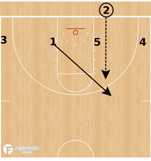 Basketball Play - Belmont Bruins - 4 Low Double Stagger BLOB