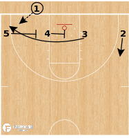 Basketball Play - Buffalo Bulls - 4 Low Slice Back BLOB