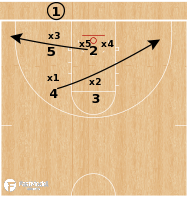 Basketball Play - Virginia Tech Hokies - Cutter 53 Dive vs Zone