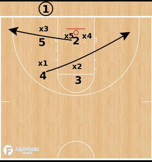 Basketball Play - Virginia Tech Hokies - Cutter 53 Dive vs Zone