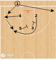 Basketball Play - Gonzaga Bulldogs - Box 13 Double