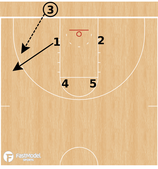 Basketball Play - Temple Owls - Box Elevator BLOB to Horns