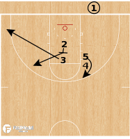 Basketball Play - North Dakota State Bison - Slice Clearout BLOB