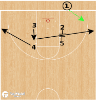 Basketball Play - Texas Tech Red Raiders - Box Elevator BLOB
