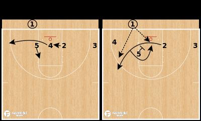Basketball Play - Florida Gators - Flat 4 Read BLOB