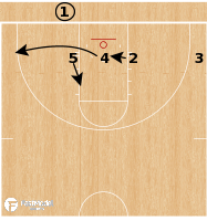 Basketball Play - Florida Gators - Flat 4 Read BLOB