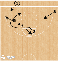 Basketball Play - Michigan Wolverines - Handoff 24 Read
