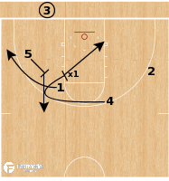 Basketball Play - Purdue Boilermakers - Loop 3 BLOB