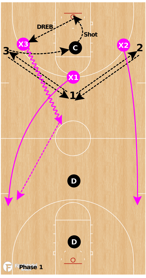 Basketball Play - Box & Break