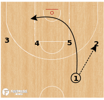 Basketball Play - CSKA Moscow - Fist Motion