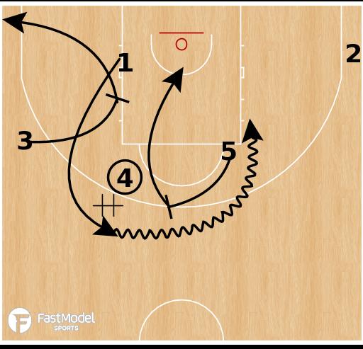 Basketball Play - CSKA Moscow - Fist Motion