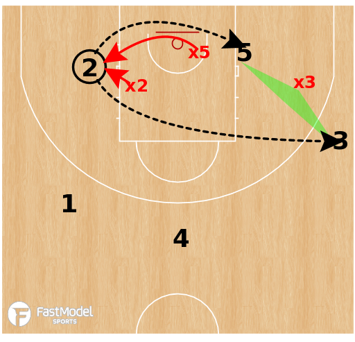 Basketball Play - CSKA Moscow - Early Post-Ups