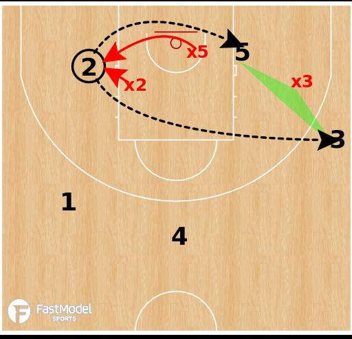 Basketball Play - CSKA Moscow - Early Post-Ups