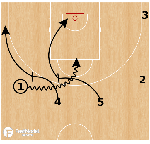 Basketball Play - CSKA Moscow - Double Drag