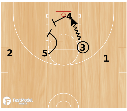 Basketball Play - Celtic 10-Second Play
