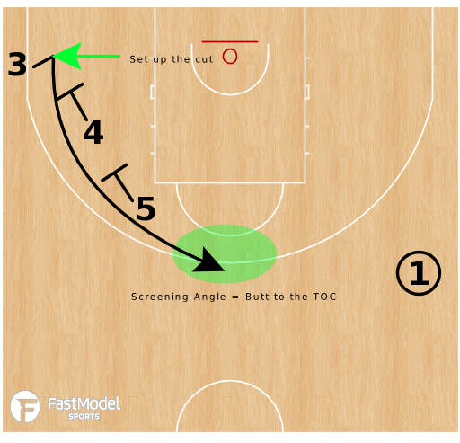 Basketball Play - Stagger Cuts