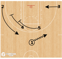 Basketball Play - Seattle Storm - Horns Double Double Stagger