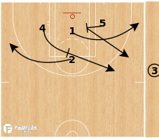 Basketball Play - Las Vegas Aces - Triangle Rip Flash Flare EOG SLOB