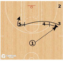 Basketball Play - Las Vegas Aces - Pinch Post Ricky Flare