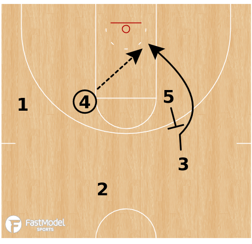 Basketball Play - Minnesota Lynx - 4 High Weave