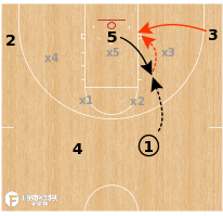 Basketball Play - Zone Offense - 4 Out, 1 In