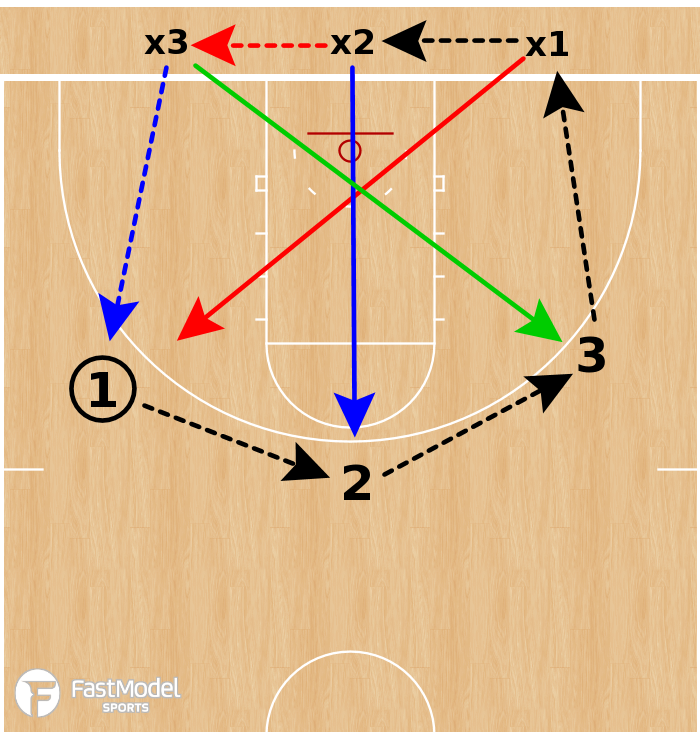 Basketball Play - SSG: 3v3 One More Drill