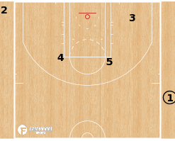 Basketball Play - Oklahoma City Thunder - Gut SLOB