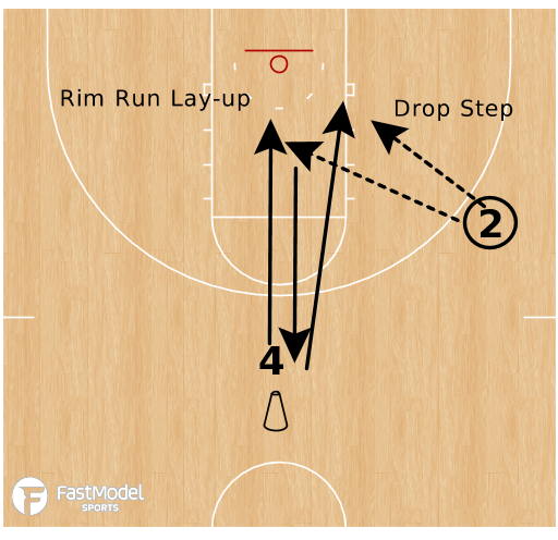Basketball Play - Warrior Finishing Drill: Forwards