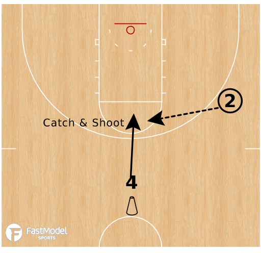 Basketball Play - Warrior Finishing Drill: Forwards