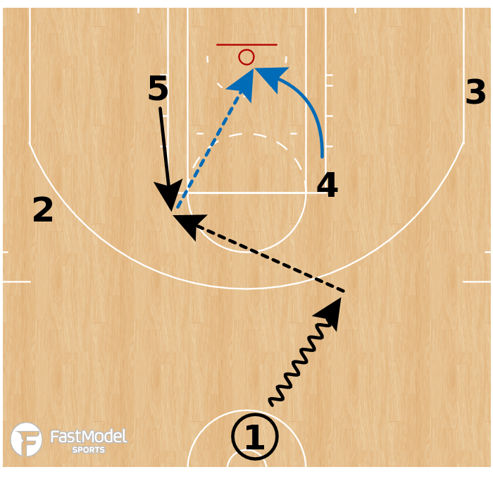 Basketball Play - Golden State Warriors - Fake to Back Cut