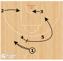 Basketball Play - Real Madrid - Horns Stagger