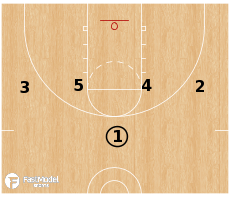 Basketball Play - Quick Hitter: 1-4 High Option