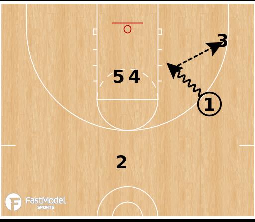 Basketball Play - Quick Hitter: 1-4 High Option