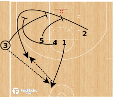 Basketball Play - Triple Stagger SLOB