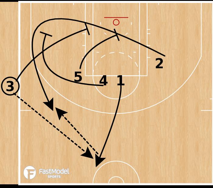 Basketball Play - Triple Stagger SLOB