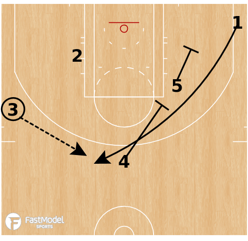 Basketball Play - Brazil Liga Ouro - 14 Stagger Twice
