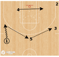 Basketball Play - Brazil Liga Ouro - Angle Step