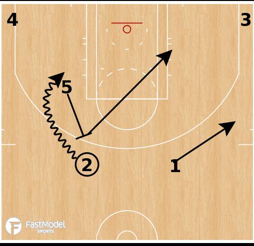 Basketball Play - Brazil Liga Ouro - Angle Step