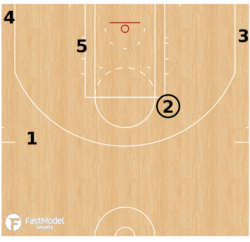 Basketball Play - Brazil Liga Ouro - Leak Stagger BLOB