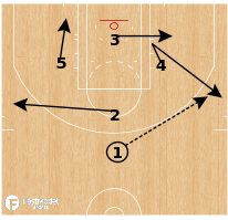 Basketball Play - Brazil Liga Ouro - Diamond 3 Punch