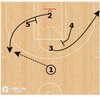 Basketball Play - Brazil Liga Ouro - Diamond Step Ace
