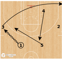 Basketball Play - Brazil Liga Ouro - Fist Cross
