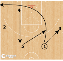 Basketball Play - Brazil Liga Ouro - Fist UCLA
