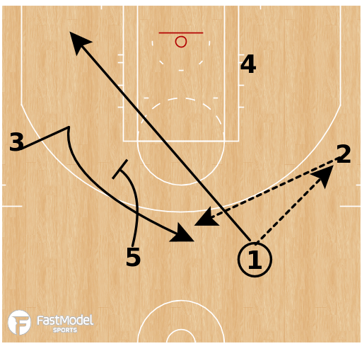 Basketball Play - Brazil Liga Ouro - Horns Twist Back